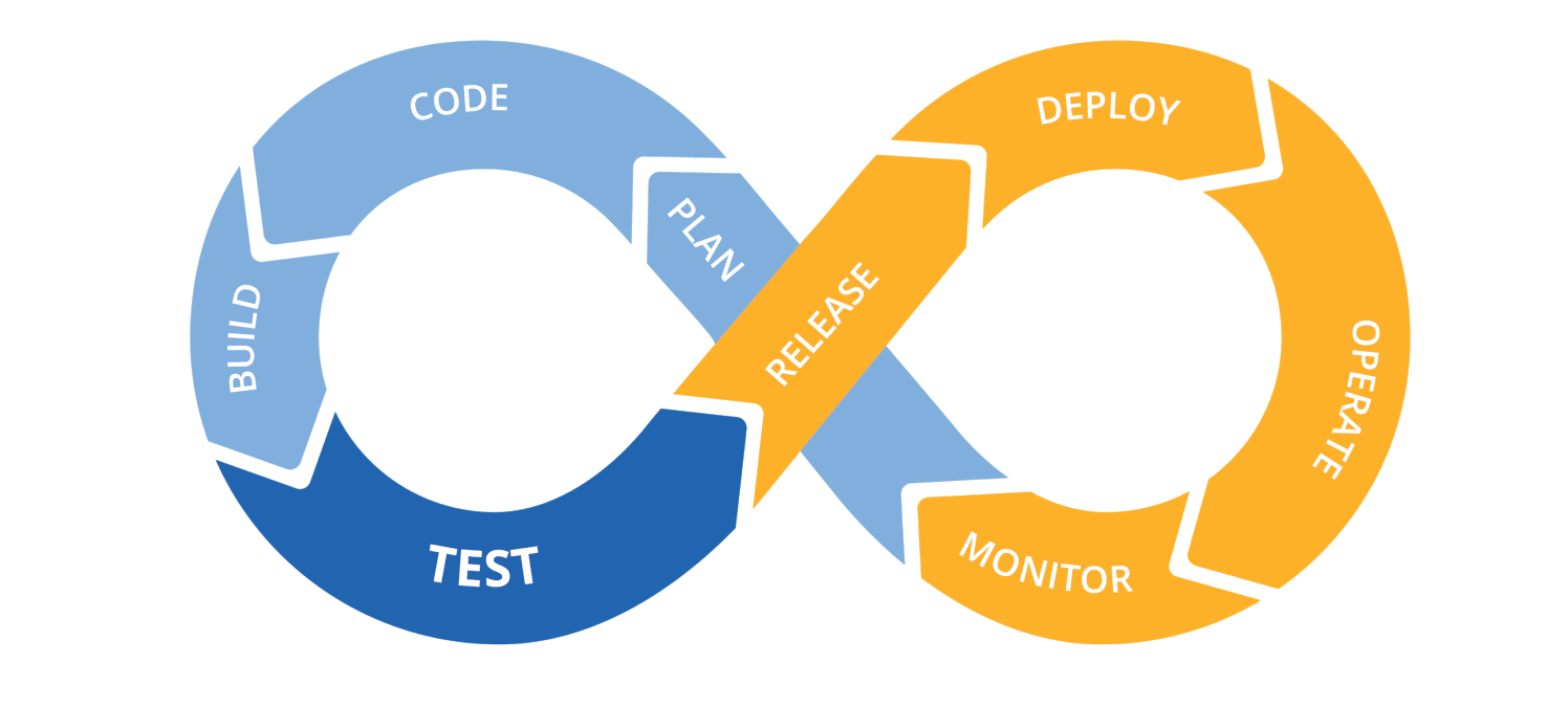 DevOps-cycle-rapson-technologies