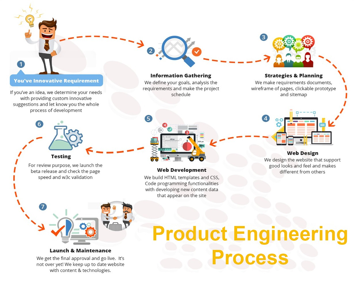 product-engineering-process-explained